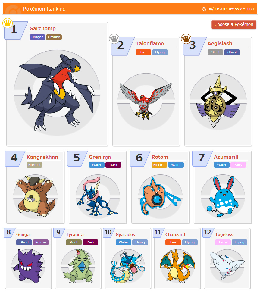 Think Fast Competition Results Released The Pokemasters